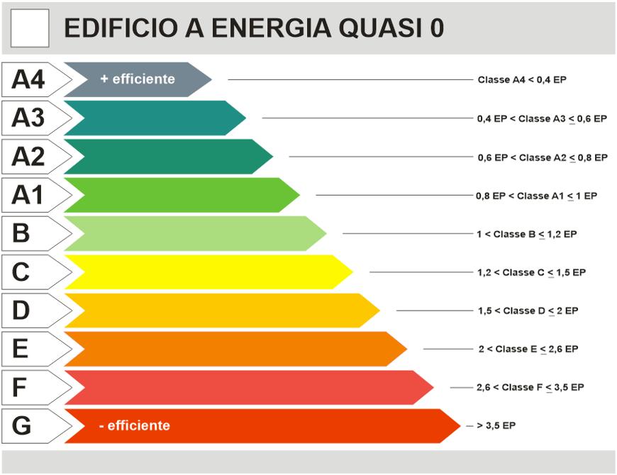 Le sette classi energetiche degli edifici 100casa - Classe energetica casa g ...
