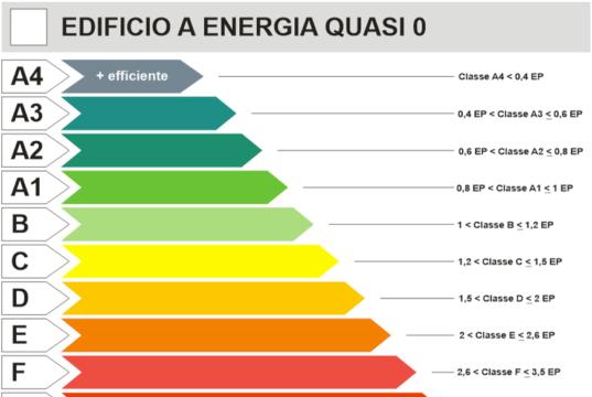 edifici sette classi energetiche